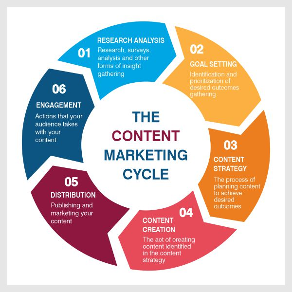 Content Writing   Innovinc Services